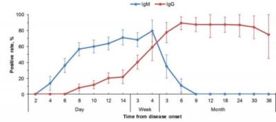 Kinetics-of-Seroconversion-for-lgM-and-lgG
